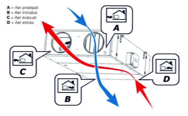 Principiul de functionare la o centrala de tratare aer cu recuperare de caldura Sabiana Blogdeinstalatii