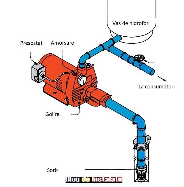 schema de montaj pompa hidrofor cu presostat si vas de expansiune